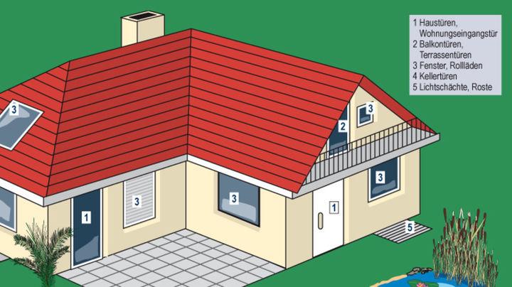 Sicherheitsbereiche des Hauses
