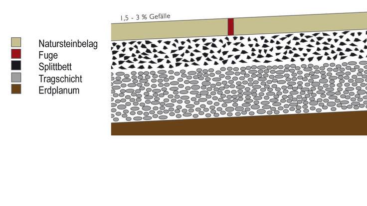 Ungebundene Verlegung mit Betonplatte