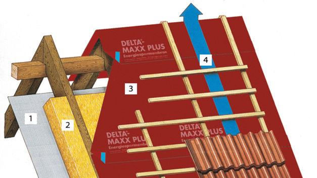 Vorgehensweise bei der Dachdeckung